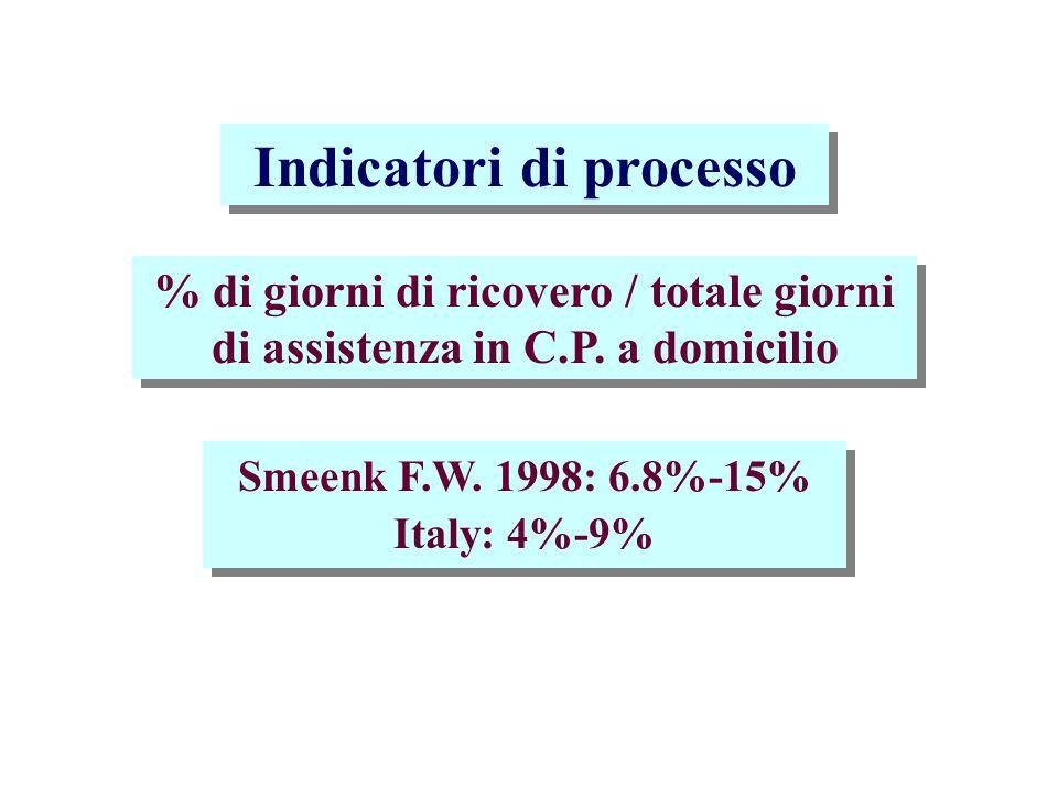 Costantini 1999: 58.7% Costantini 1999: 14.3% Christakis 1996: 15.6% Costantini 1999: 14.3% Christakis 1996: 15.6% Sopravvivenza >8gg.
