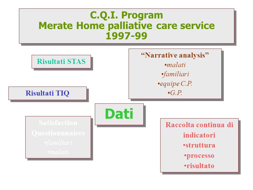 Alcuni elementi di qualità misurati dagli indicatori Grado di organizzazione dei servizi Risposta ai bisogni di c.p.