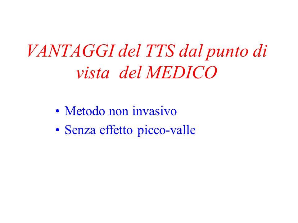 Metodo non invasivo Nessun rischio di infezione Nessuna apparecchiatura necessaria VANTAGGI del TTS vs la via PARENTERALE
