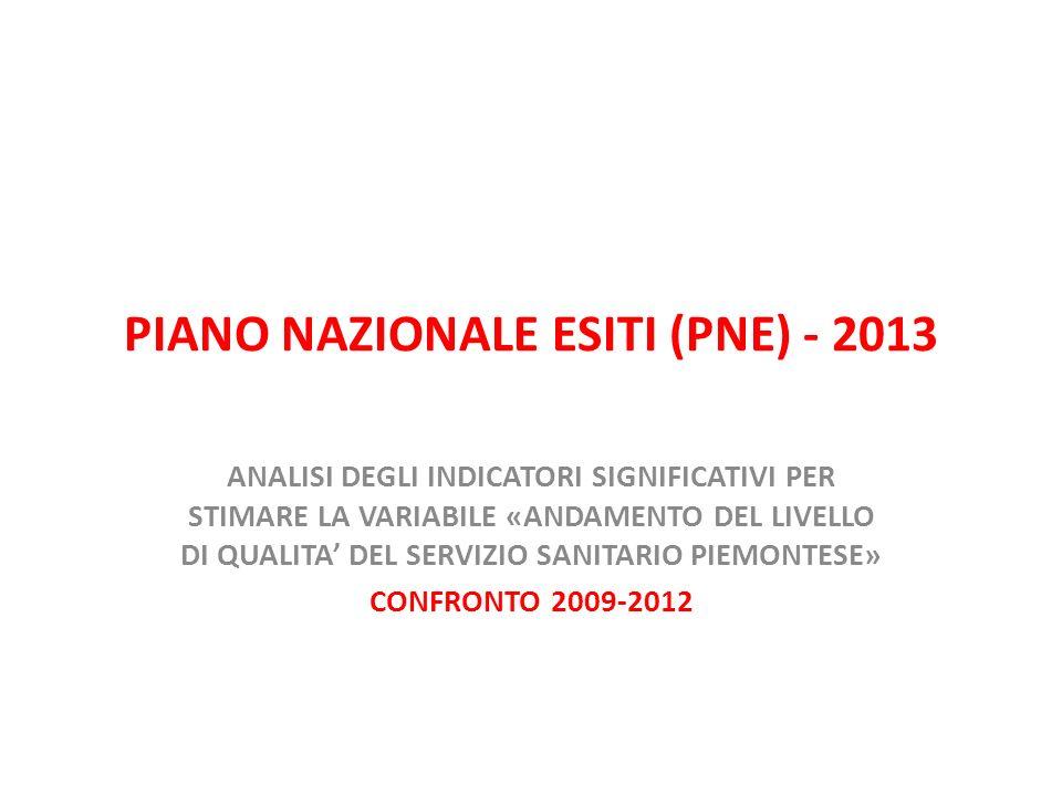PIANO NAZIONALE ESITI (PNE) - 2013 ANALISI DEGLI INDICATORI SIGNIFICATIVI PER STIMARE LA VARIABILE «ANDAMENTO DEL LIVELLO DI QUALITA DEL SERVIZIO SANI