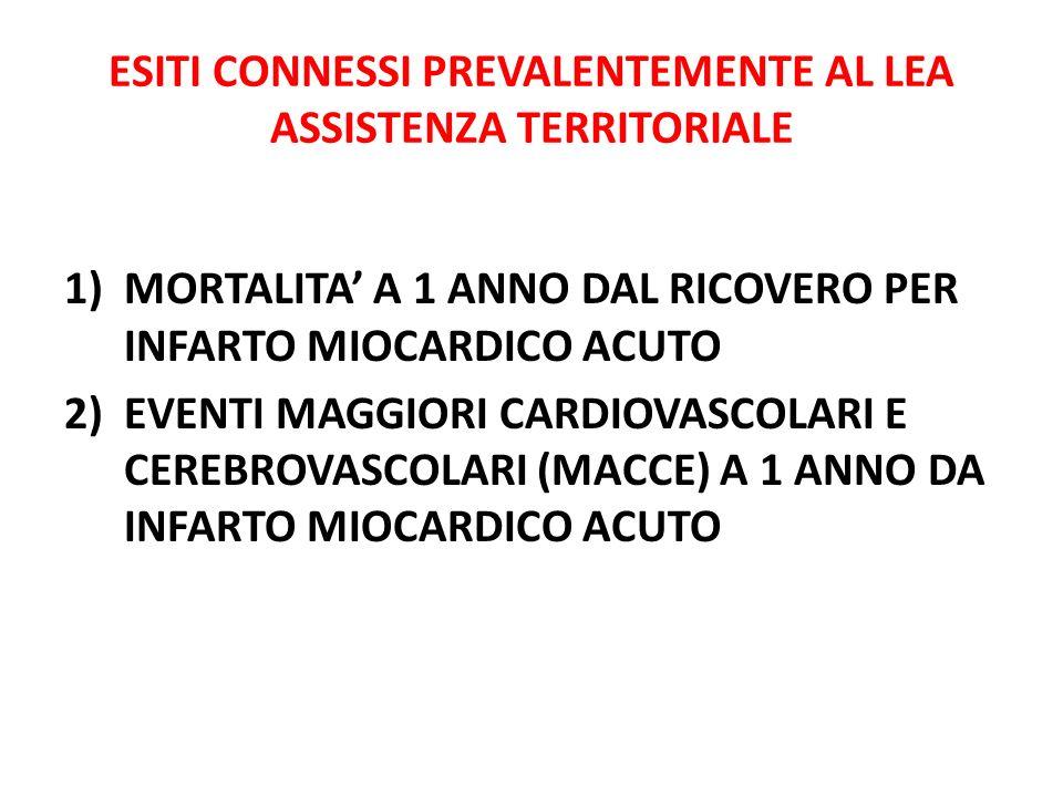 ESITI CONNESSI PREVALENTEMENTE AL LEA ASSISTENZA TERRITORIALE 1)MORTALITA A 1 ANNO DAL RICOVERO PER INFARTO MIOCARDICO ACUTO 2)EVENTI MAGGIORI CARDIOV