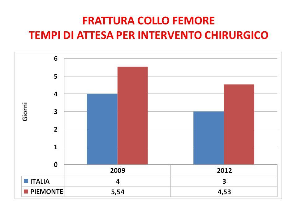 FRATTURA COLLO FEMORE TEMPI DI ATTESA PER INTERVENTO CHIRURGICO