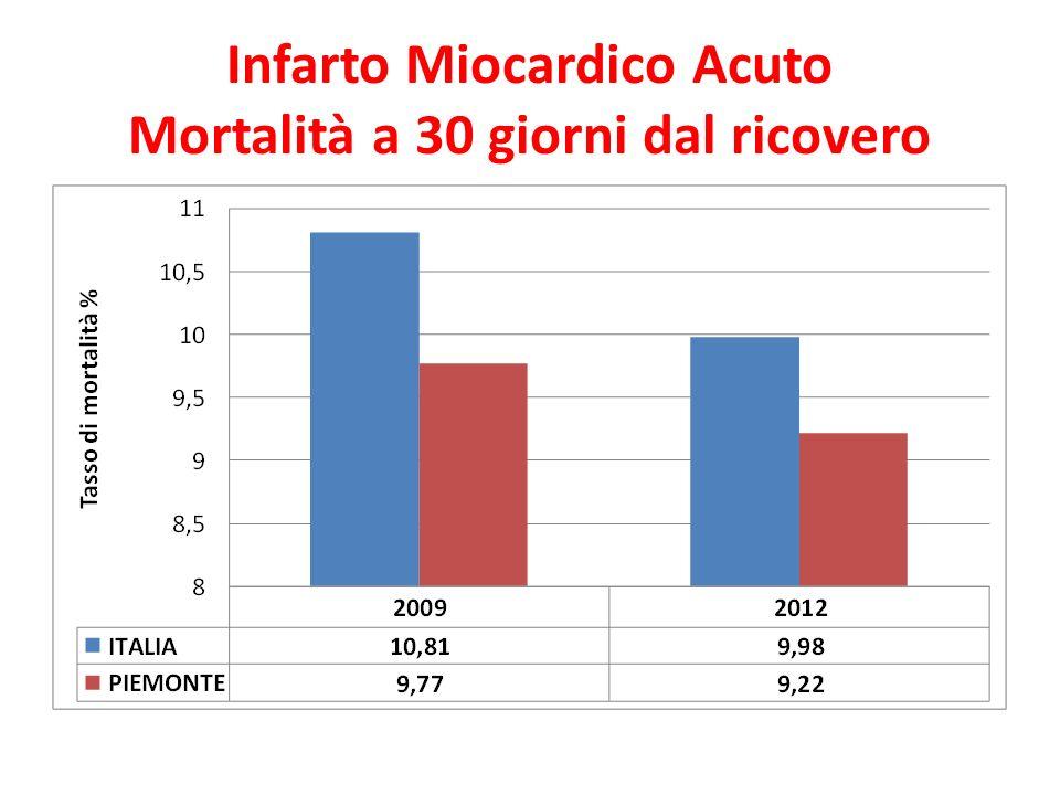 Infarto Miocardico Acuto Mortalità a 30 giorni dal ricovero