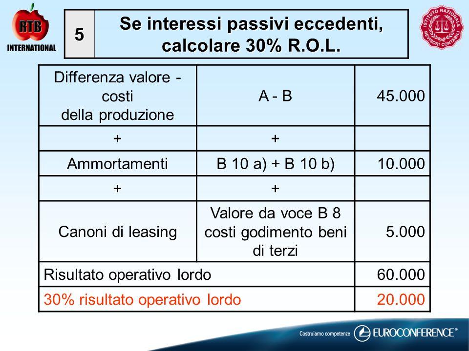 Differenza valore - costi della produzione A - B45.000 ++ AmmortamentiB 10 a) + B 10 b)10.000 ++ Canoni di leasing Valore da voce B 8 costi godimento beni di terzi 5.000 Risultato operativo lordo60.000 30% risultato operativo lordo20.000 5 Se interessi passivi eccedenti, calcolare 30% R.O.L.