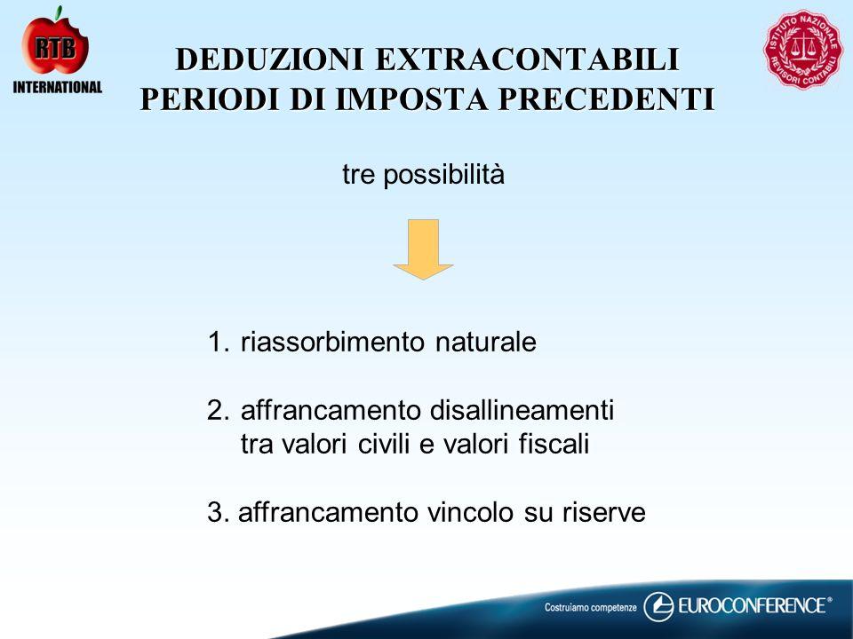 DEDUZIONI EXTRACONTABILI PERIODI DI IMPOSTA PRECEDENTI tre possibilità 1.riassorbimento naturale 2.affrancamento disallineamenti tra valori civili e valori fiscali 3.