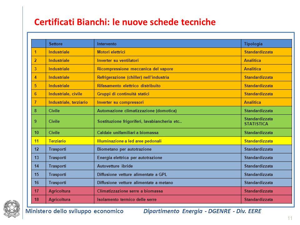 11 Certificati Bianchi: le nuove schede tecniche SettoreInterventoTipologia 1IndustrialeMotori elettriciStandardizzata 2IndustrialeInverter su ventila