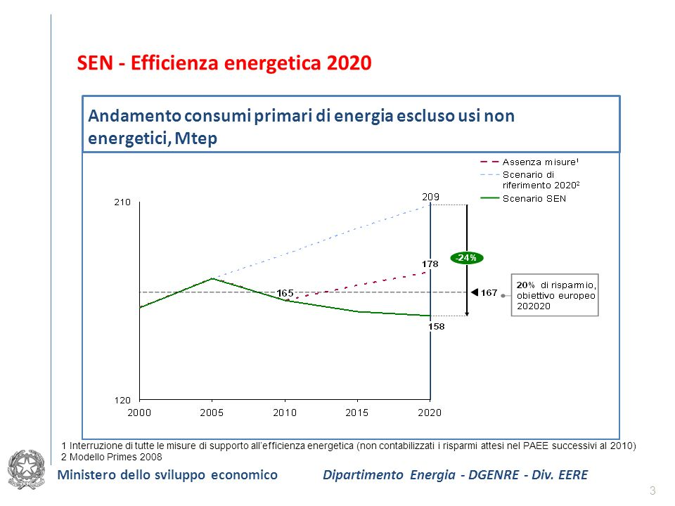1 Interruzione di tutte le misure di supporto allefficienza energetica (non contabilizzati i risparmi attesi nel PAEE successivi al 2010) 2 Modello Pr