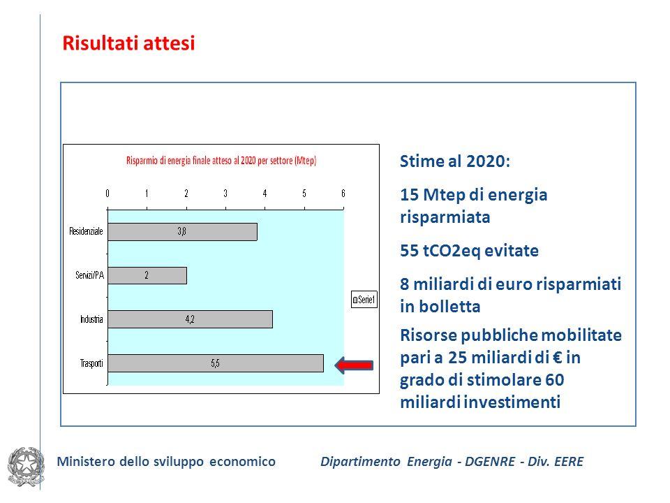 Risultati attesi Stime al 2020: 15 Mtep di energia risparmiata 55 tCO2eq evitate 8 miliardi di euro risparmiati in bolletta Ministero dello sviluppo e