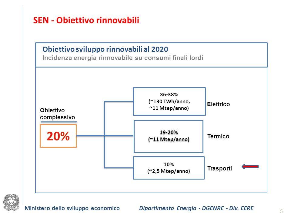 SEN - Obiettivo rinnovabili Obiettivo sviluppo rinnovabili al 2020 Incidenza energia rinnovabile su consumi finali lordi Obiettivo complessivo 36-38%