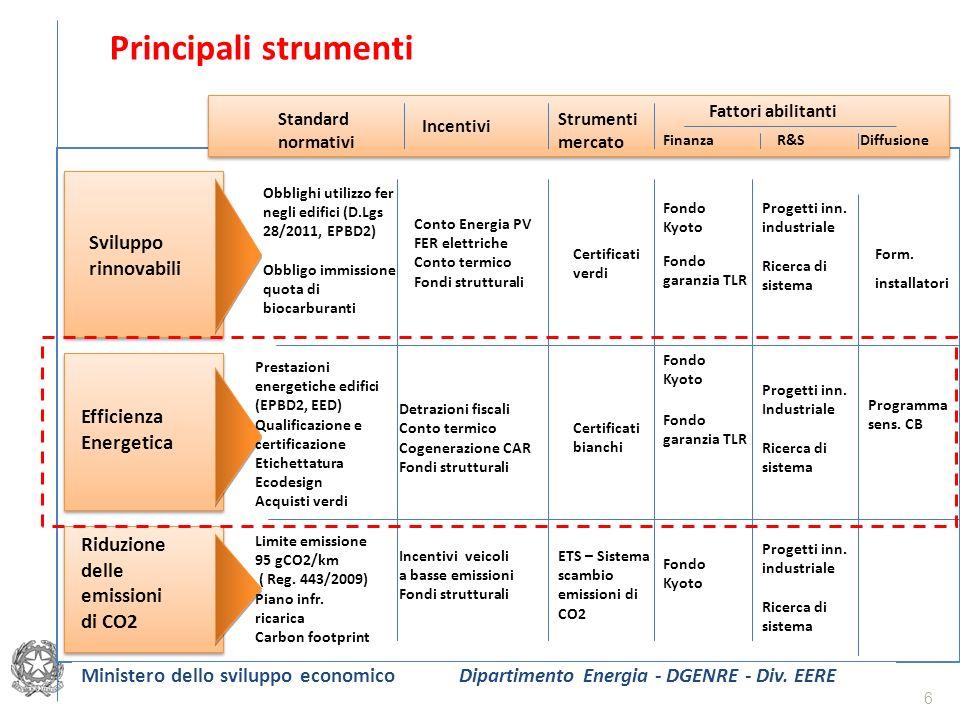 Principali strumenti 6 I Sviluppo rinnovabili Efficienza Energetica Riduzione delle emissioni di CO2 Standard normativi Incentivi Strumenti mercato R&