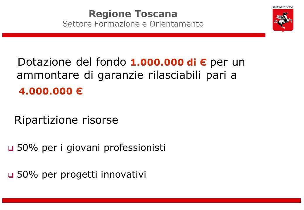 Dotazione del fondo 1.000.000 di Є per un ammontare di garanzie rilasciabili pari a 4.000.000 Є Ripartizione risorse 50% per i giovani professionisti 50% per progetti innovativi