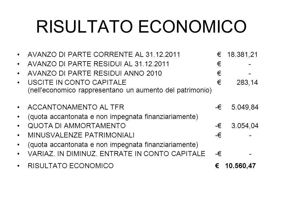 RISULTATO ECONOMICO AVANZO DI PARTE CORRENTE AL 31.12.2011 18.381,21 AVANZO DI PARTE RESIDUI AL 31.12.2011 - AVANZO DI PARTE RESIDUI ANNO 2010 - USCITE IN CONTO CAPITALE 283,14 (nell economico rappresentano un aumento del patrimonio) ACCANTONAMENTO AL TFR - 5.049,84 (quota accantonata e non impegnata finanziariamente) QUOTA DI AMMORTAMENTO- 3.054,04 MINUSVALENZE PATRIMONIALI- - (quota accantonata e non impegnata finanziariamente) VARIAZ.