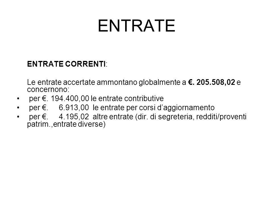ENTRATE ENTRATE CORRENTI: Le entrate accertate ammontano globalmente a. 205.508,02 e concernono: per. 194.400,00 le entrate contributive per. 6.913,00