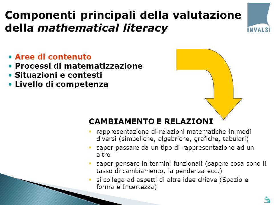 CAMBIAMENTO E RELAZIONI rappresentazione di relazioni matematiche in modi diversi (simboliche, algebriche, grafiche, tabulari) saper passare da un tip