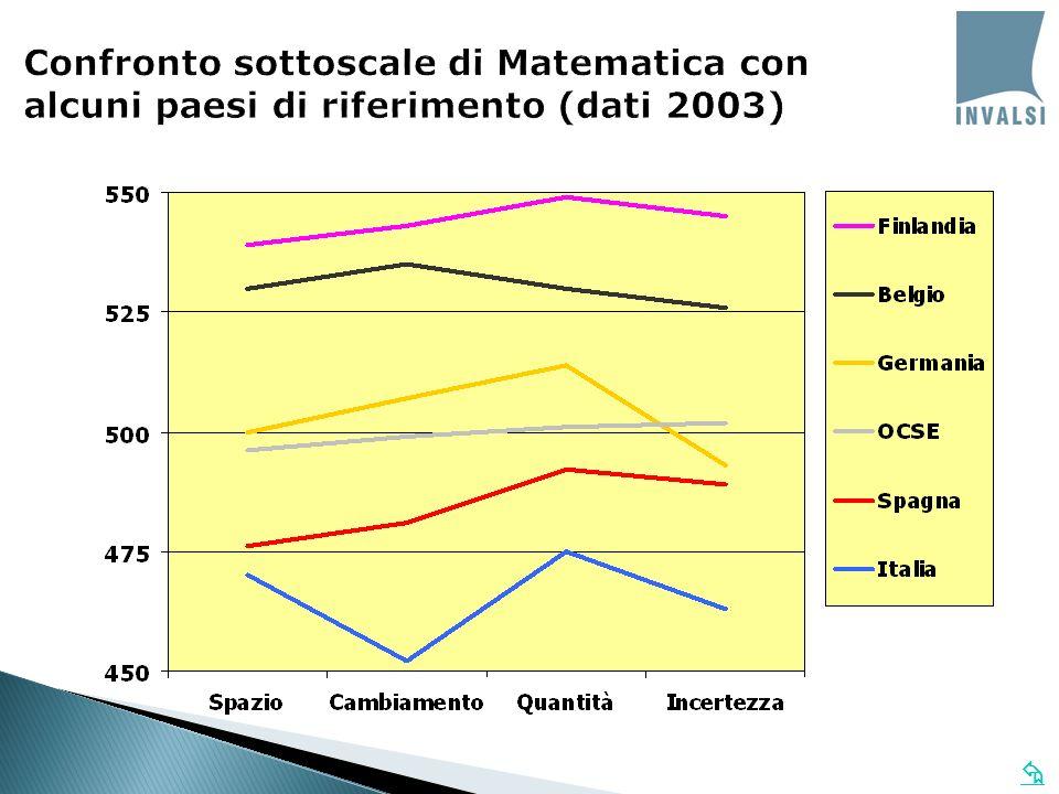 Confronto sottoscale di Matematica con alcuni paesi di riferimento (dati 2003)