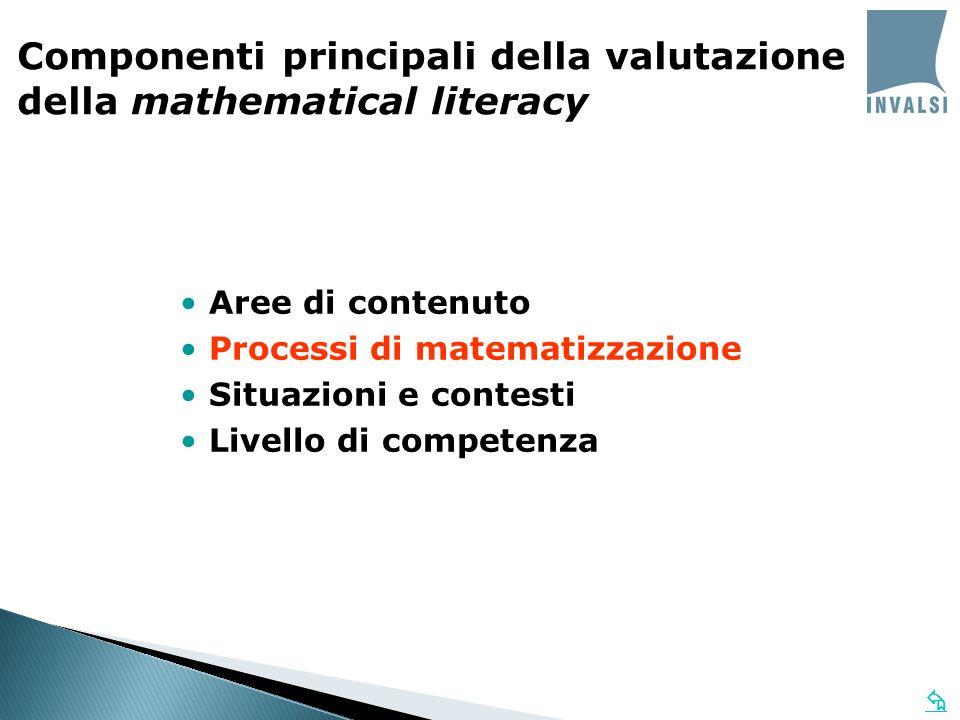Aree di contenuto Processi di matematizzazione Situazioni e contesti Livello di competenza Componenti principali della valutazione della mathematical