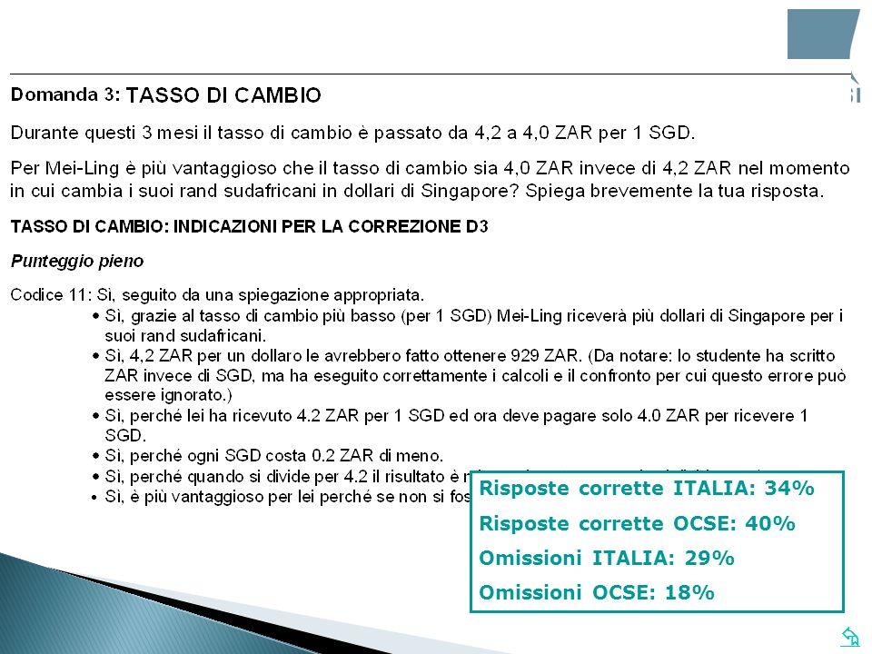 Risposte corrette ITALIA: 34% Risposte corrette OCSE: 40% Omissioni ITALIA: 29% Omissioni OCSE: 18%