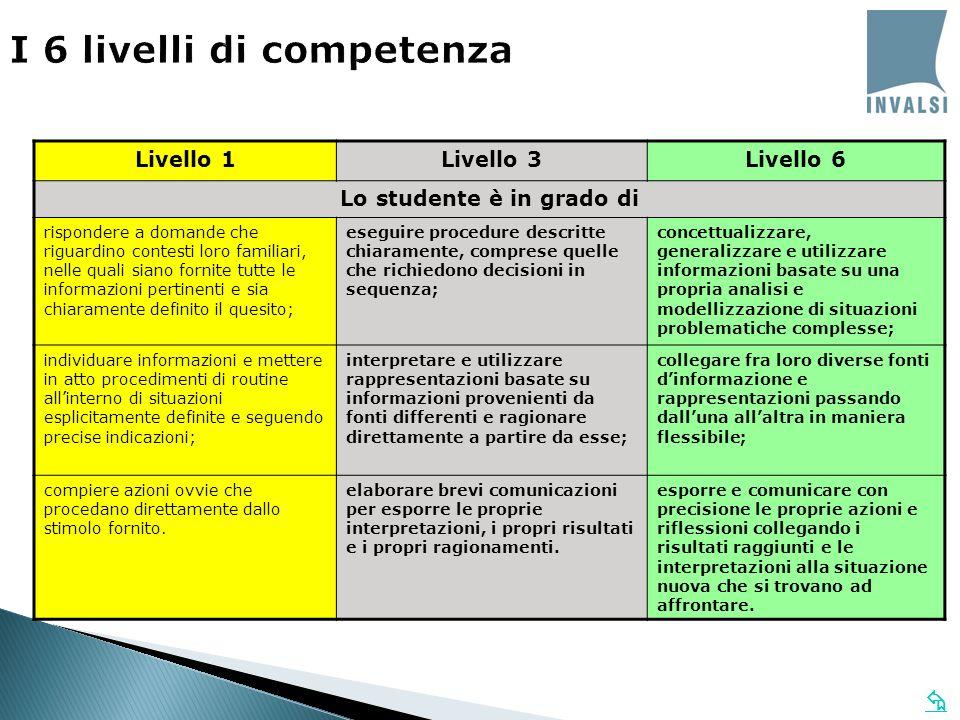 I 6 livelli di competenza Livello 1Livello 3Livello 6 Lo studente è in grado di rispondere a domande che riguardino contesti loro familiari, nelle qua
