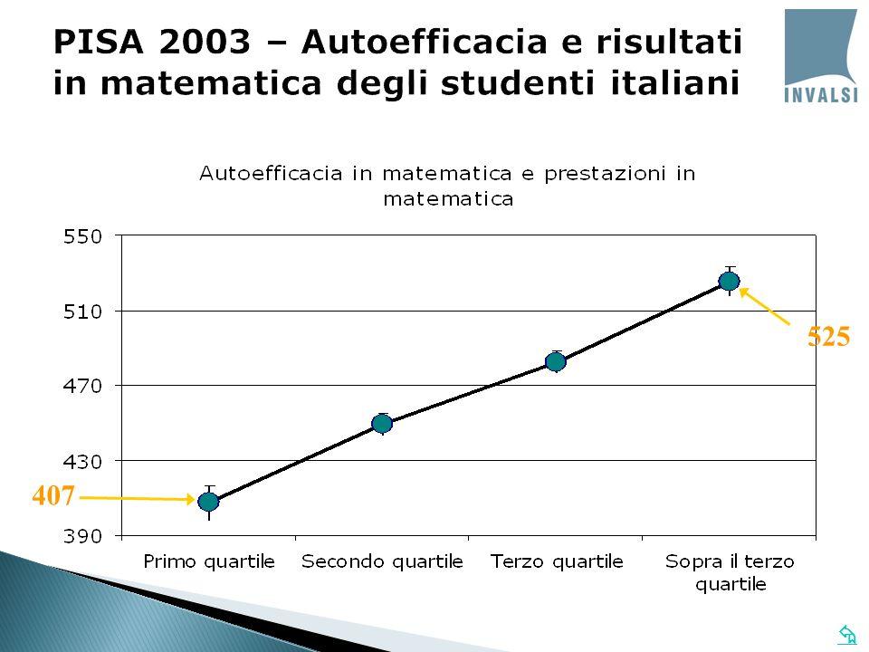 PISA 2003 – Autoefficacia e risultati in matematica degli studenti italiani 407 525