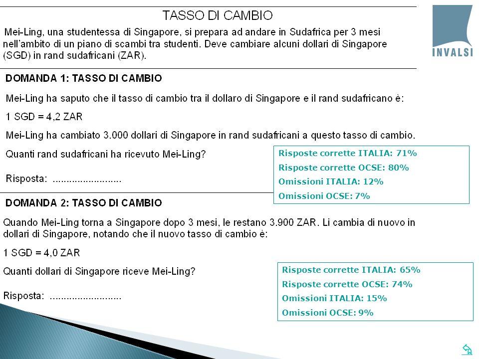 Risposte corrette ITALIA: 71% Risposte corrette OCSE: 80% Omissioni ITALIA: 12% Omissioni OCSE: 7% Risposte corrette ITALIA: 65% Risposte corrette OCS