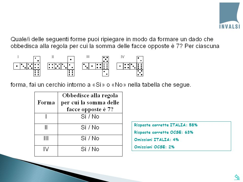 Risposte corrette ITALIA: 58% Risposte corrette OCSE: 63% Omissioni ITALIA: 4% Omissioni OCSE: 2%