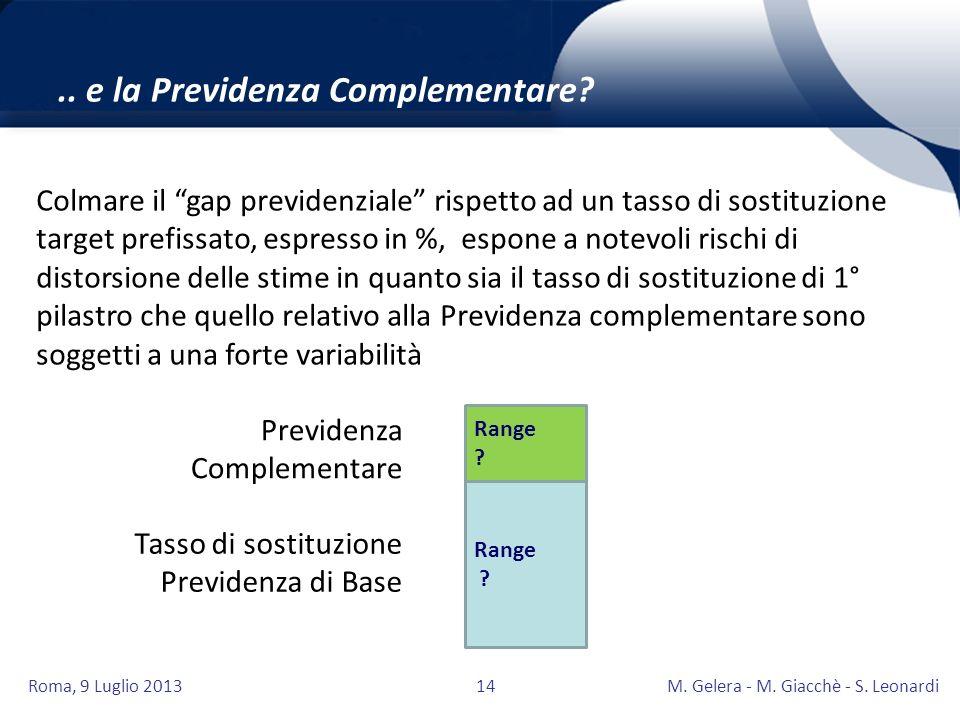 Roma, 9 Luglio 2013M. Gelera - M. Giacchè - S. Leonardi14.. e la Previdenza Complementare? Colmare il gap previdenziale rispetto ad un tasso di sostit