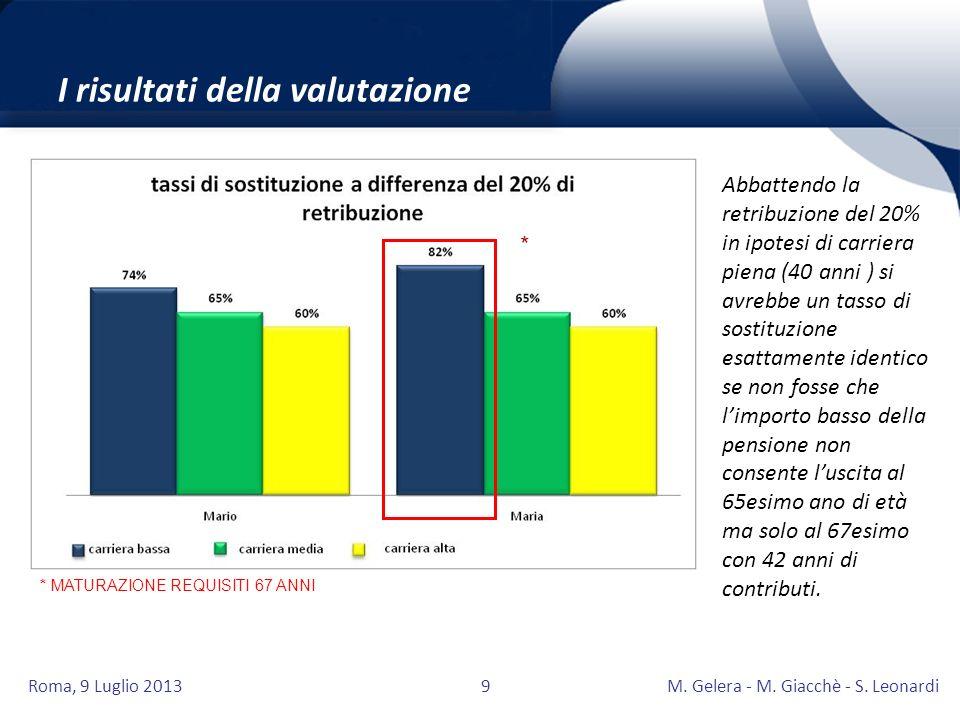 Roma, 9 Luglio 2013M. Gelera - M. Giacchè - S. Leonardi9 I risultati della valutazione * * MATURAZIONE REQUISITI 67 ANNI Abbattendo la retribuzione de