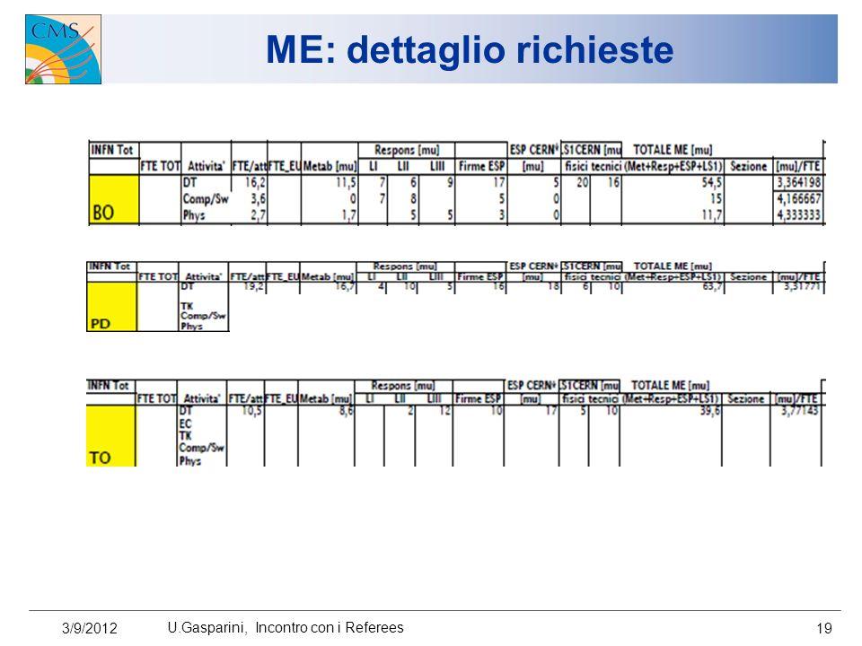 ME: dettaglio richieste 3/9/2012 U.Gasparini, Incontro con i Referees 19