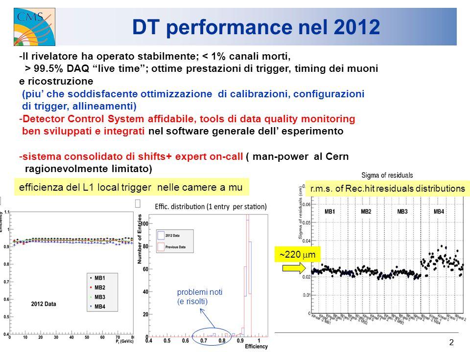 DT performance nel 2012 3/9/2012 U.Gasparini, Incontro con i Referees 22 -Il rivelatore ha operato stabilmente; < 1% canali morti, > 99.5% DAQ live time; ottime prestazioni di trigger, timing dei muoni e ricostruzione (piu che soddisfacente ottimizzazione di calibrazioni, configurazioni di trigger, allineamenti) -Detector Control System affidabile, tools di data quality monitoring ben sviluppati e integrati nel software generale dell esperimento -sistema consolidato di shifts+ expert on-call ( man-power al Cern ragionevolmente limitato) efficienza del L1 local trigger nelle camere a mu r.m.s.