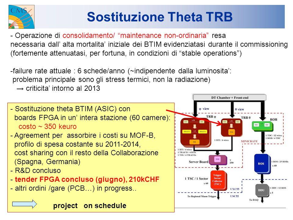Sostituzione Theta TRB - Operazione di consolidamento/ maintenance non-ordinaria resa necessaria dall alta mortalita iniziale dei BTIM evidenziatasi durante il commissioning (fortemente attenuatasi, per fortuna, in condizioni di stable operations) -failure rate attuale : 6 schede/anno (~indipendente dalla luminosita: problema principale sono gli stress termici, non la radiazione) criticita intorno al 2013 - Sostituzione theta BTIM (ASIC) con boards FPGA in un intera stazione (60 camere): costo ~ 350 keuro - Agreement per assorbire i costi su MOF-B, profilo di spesa costante su 2011-2014, cost sharing con il resto della Collaborazione (Spagna, Germania) - R&D concluso - tender FPGA concluso (giugno), 210kCHF - altri ordini /gare (PCB…) in progress..