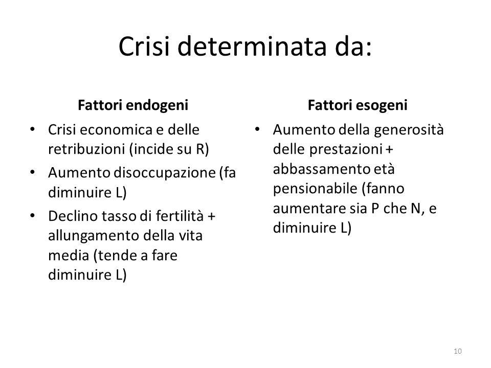 Crisi determinata da: Fattori endogeni Crisi economica e delle retribuzioni (incide su R) Aumento disoccupazione (fa diminuire L) Declino tasso di fer