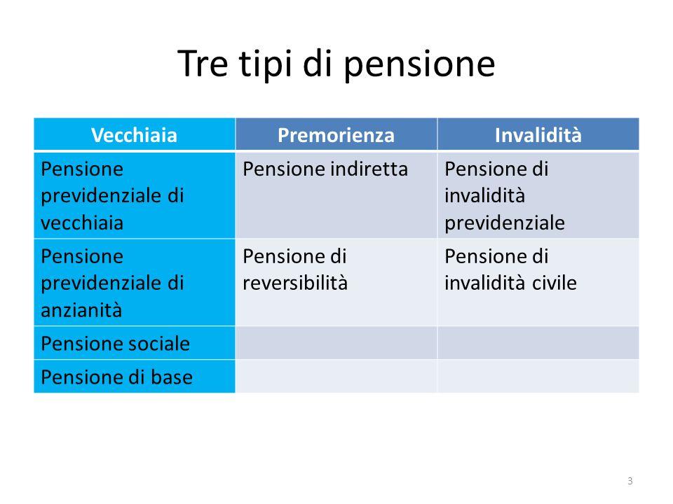 Tre tipi di pensione VecchiaiaPremorienzaInvalidità Pensione previdenziale di vecchiaia Pensione indirettaPensione di invalidità previdenziale Pension