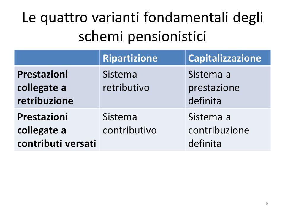 Le quattro varianti fondamentali degli schemi pensionistici RipartizioneCapitalizzazione Prestazioni collegate a retribuzione Sistema retributivo Sist