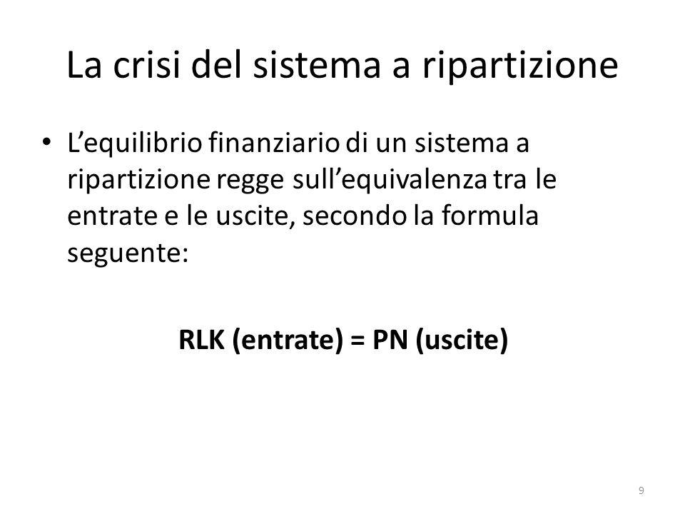 La crisi del sistema a ripartizione Lequilibrio finanziario di un sistema a ripartizione regge sullequivalenza tra le entrate e le uscite, secondo la
