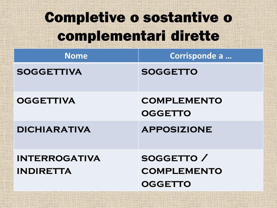 Completive o sostantive o complementari dirette NomeCorrisponde a … soggettivasoggetto oggettivacomplemento oggetto dichiarativaapposizione interrogat