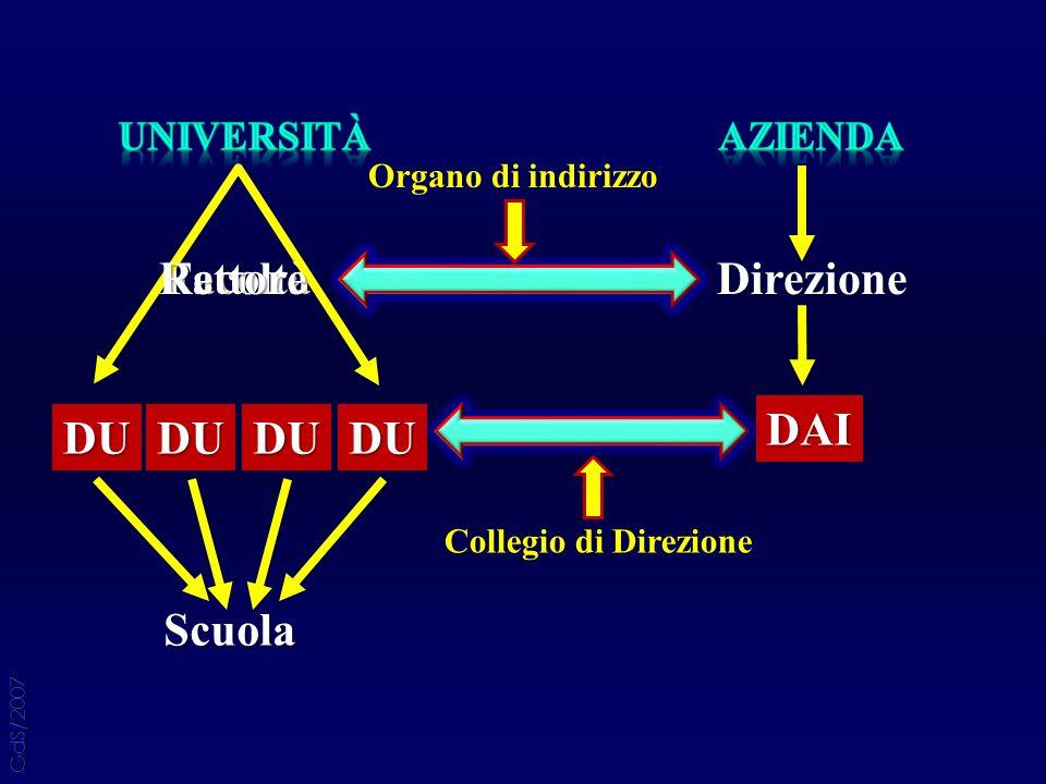 Facoltà DU DAI DUDUDU Scuola DirezioneRettore Organo di indirizzo Collegio di Direzione