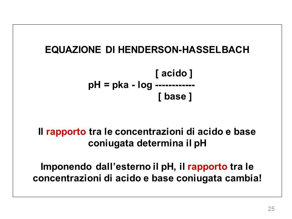 25 EQUAZIONE DI HENDERSON-HASSELBACH [ acido ] pH = pka - log ------------ [ base ] Il rapporto tra le concentrazioni di acido e base coniugata determ