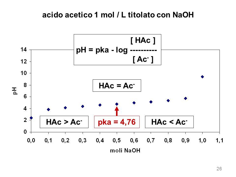 26 acido acetico 1 mol / L titolato con NaOH pka = 4,76HAc > Ac - HAc < Ac - HAc = Ac - [ HAc ] pH = pka - log ---------- [ Ac - ]