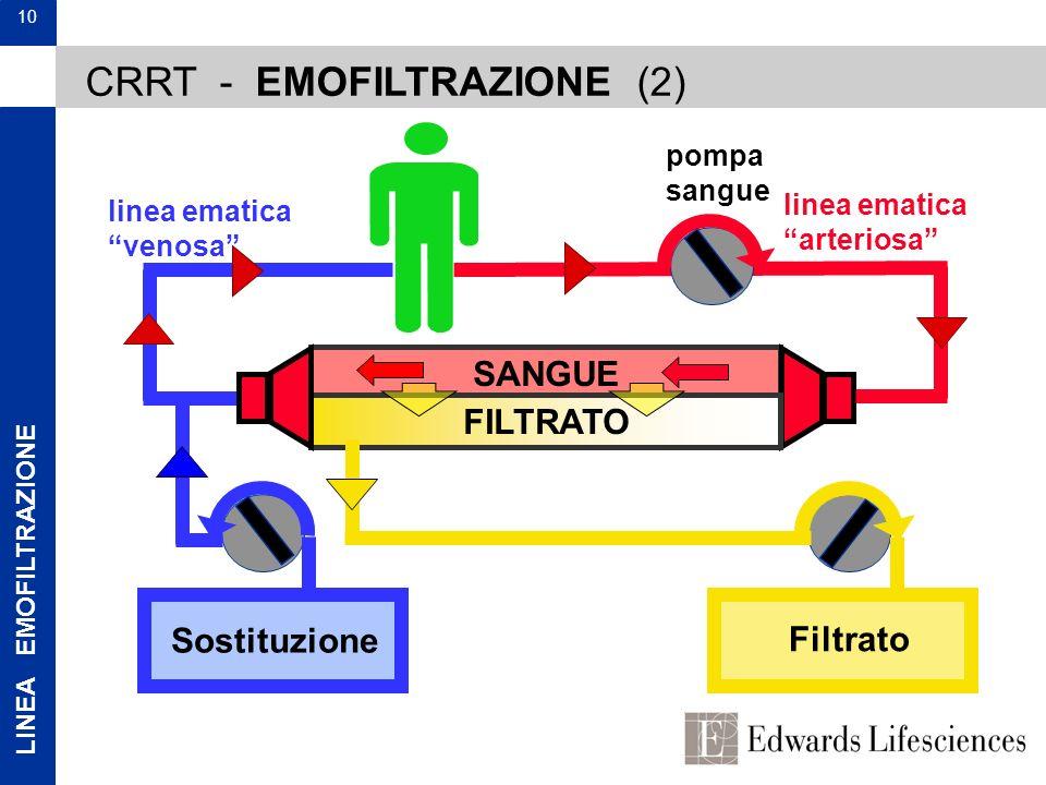 LINEA EMOFILTRAZIONE 10 SANGUE FILTRATO Filtrato pompa sangue linea ematica arteriosa linea ematica venosa CRRT - EMOFILTRAZIONE (2) Sostituzione