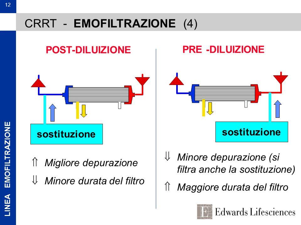 LINEA EMOFILTRAZIONE 12 CRRT - EMOFILTRAZIONE (4) sostituzione Migliore depurazione Minore durata del filtro POST-DILUIZIONE PRE -DILUIZIONE sostituzi