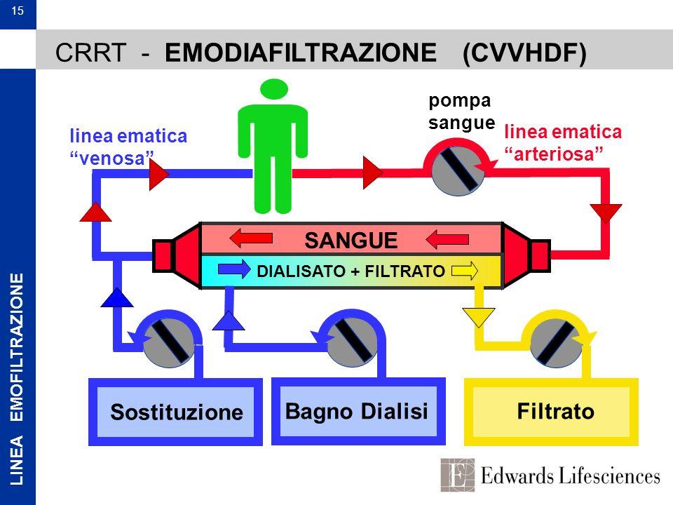LINEA EMOFILTRAZIONE 15 SANGUE DIALISATO + FILTRATO Filtrato pompa sangue linea ematica arteriosa linea ematica venosa CRRT - EMODIAFILTRAZIONE (CVVHD