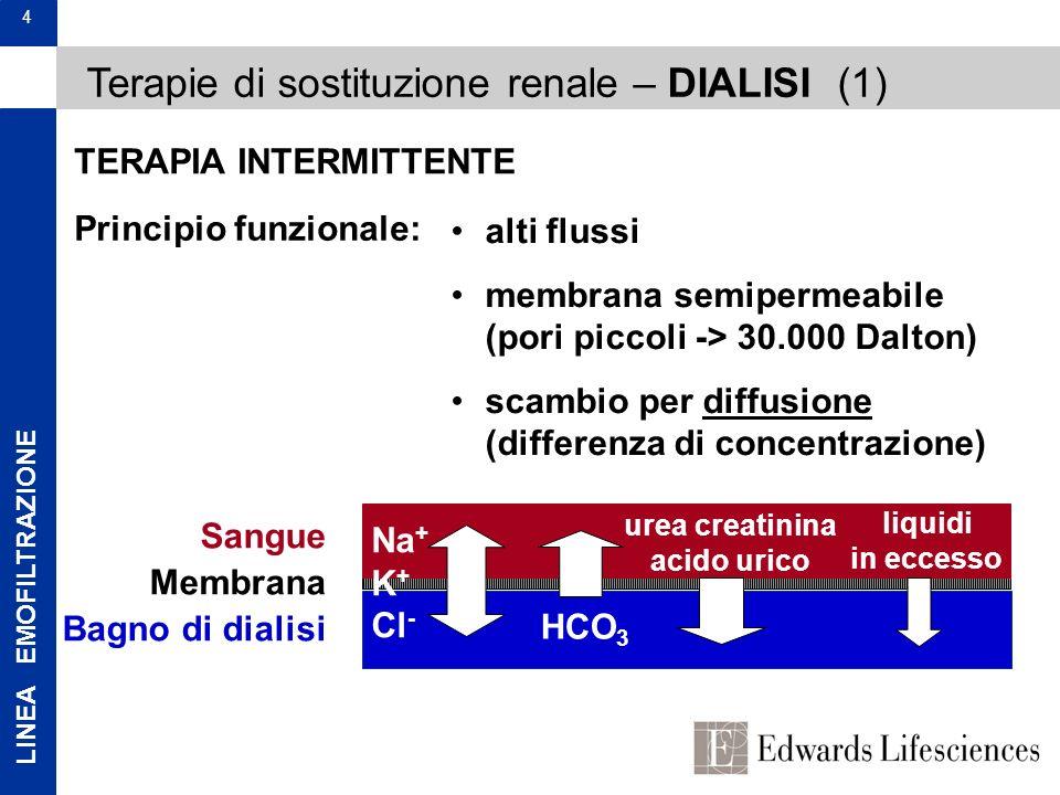 LINEA EMOFILTRAZIONE 4 Terapie di sostituzione renale – DIALISI (1) Principio funzionale: Sangue Membrana Bagno di dialisi Na + K + Cl - HCO 3 urea cr