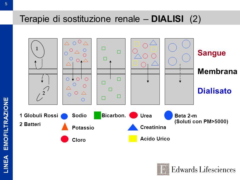 LINEA EMOFILTRAZIONE 5 1 2 1 Globuli Rossi 2 Batteri Sodio Potassio Cloro Bicarbon. Urea Creatinina Acido Urico Beta 2-m (Soluti con PM>5000) Sangue M