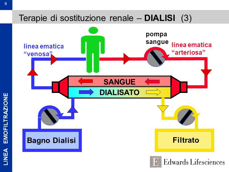 LINEA EMOFILTRAZIONE 6 Terapie di sostituzione renale – DIALISI (3) SANGUE DIALISATO Bagno Dialisi Filtrato pompa sangue linea ematica arteriosa linea