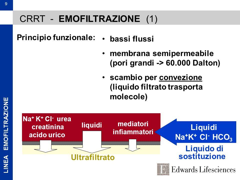 LINEA EMOFILTRAZIONE 9 Principio funzionale: bassi flussi membrana semipermeabile (pori grandi -> 60.000 Dalton) scambio per convezione (liquido filtr