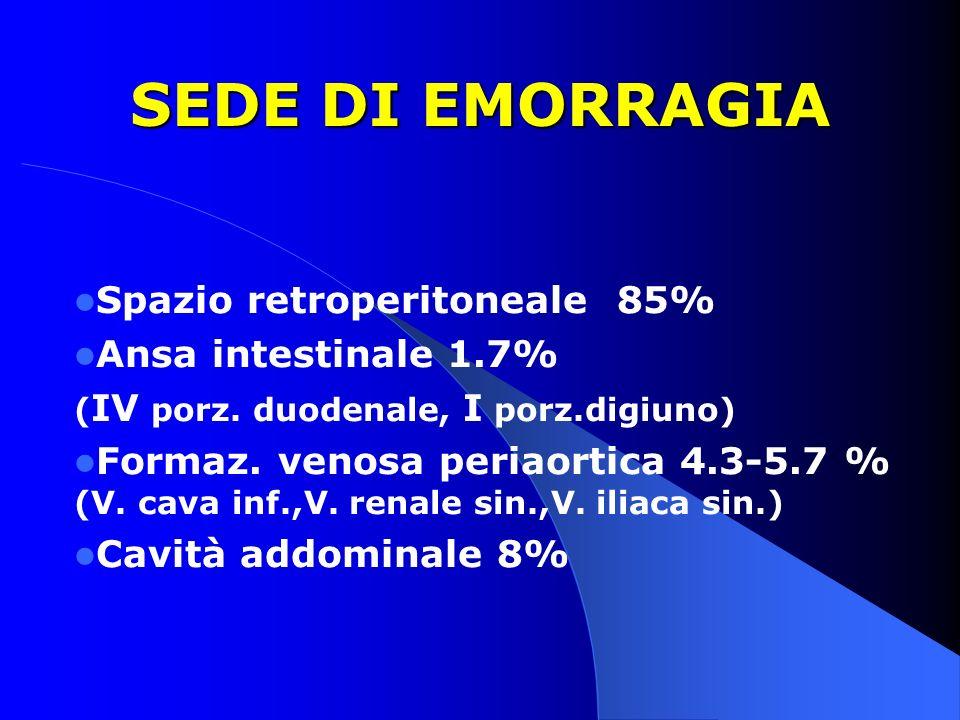 SEDE DI EMORRAGIA Spazio retroperitoneale 85% Ansa intestinale 1.7% ( IV porz. duodenale, I porz.digiuno) Formaz. venosa periaortica 4.3-5.7 % (V. cav