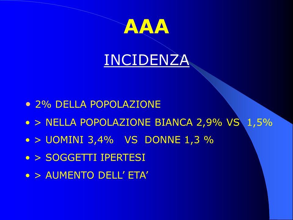 AAA INCIDENZA 2% DELLA POPOLAZIONE > NELLA POPOLAZIONE BIANCA 2,9% VS 1,5% > UOMINI 3,4% VS DONNE 1,3 % > SOGGETTI IPERTESI > AUMENTO DELL ETA