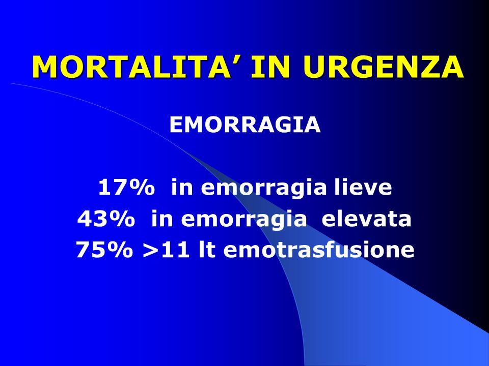 MORTALITA IN URGENZA MORTALITA IN URGENZA EMORRAGIA 17% in emorragia lieve 43% in emorragia elevata 75% >11 lt emotrasfusione