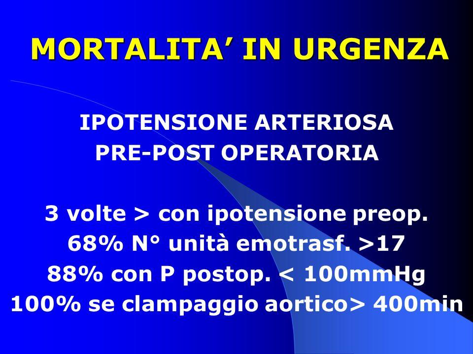 MORTALITA IN URGENZA MORTALITA IN URGENZA IPOTENSIONE ARTERIOSA PRE-POST OPERATORIA 3 volte > con ipotensione preop. 68% N° unità emotrasf. >17 88% co