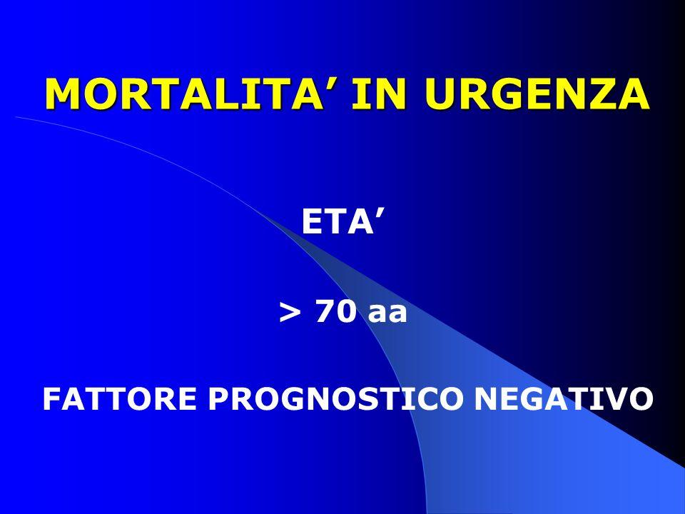 MORTALITA IN URGENZA MORTALITA IN URGENZA ETA > 70 aa FATTORE PROGNOSTICO NEGATIVO
